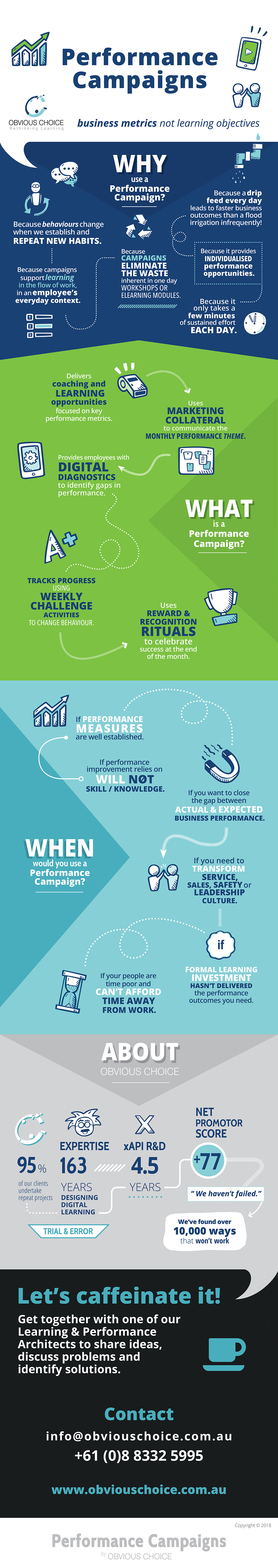 Performance Campaigns Infographic Obvious Choice