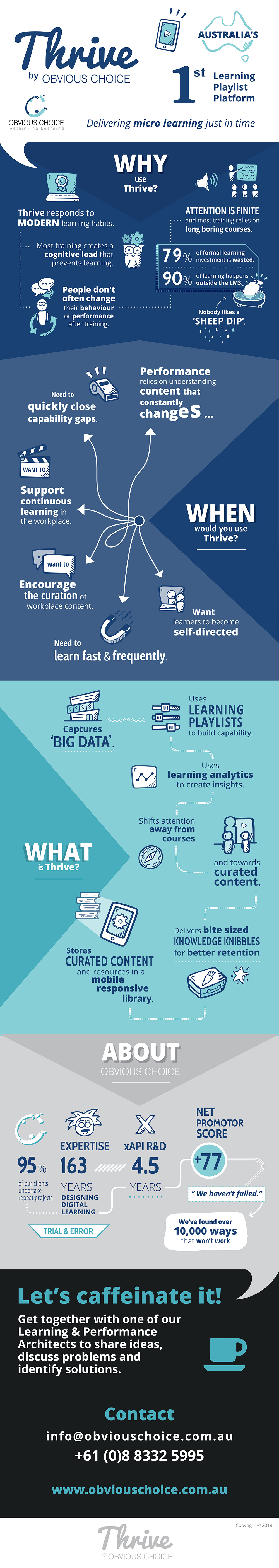Thrive learning playlist platform Infographic by Obvious Choice